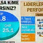 Son seçim anketinde partilerin oy oranı ne durumda?