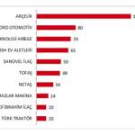 Türk Patent Enstitüsü'ne En Çok Başvuru Yapan Firmalar Hangileri?